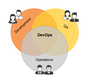 graphic DevOps