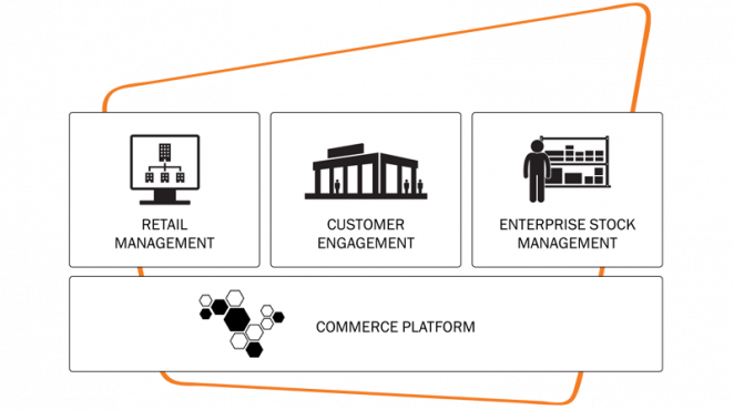 NTS Retail Commerce Solution overview